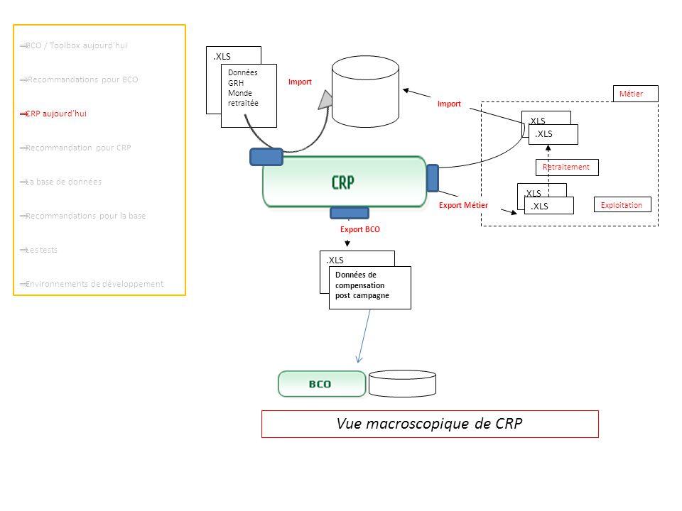  BCO / Toolbox aujourd'hui  Recommandations pour BCO  CRP aujourd'hui  Recommandation pour CRP  La base de données  Recommandations pour la base