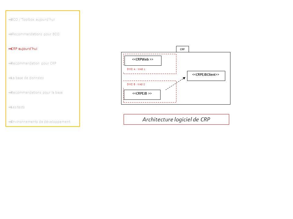 CRP > DMZ B : WAS 2 DMZ A : WAS 1  BCO / Toolbox aujourd'hui  Recommandations pour BCO  CRP aujourd'hui  Recommandation pour CRP  La base de données  Recommandations pour la base  Les tests  Environnements de développement Architecture logiciel de CRP