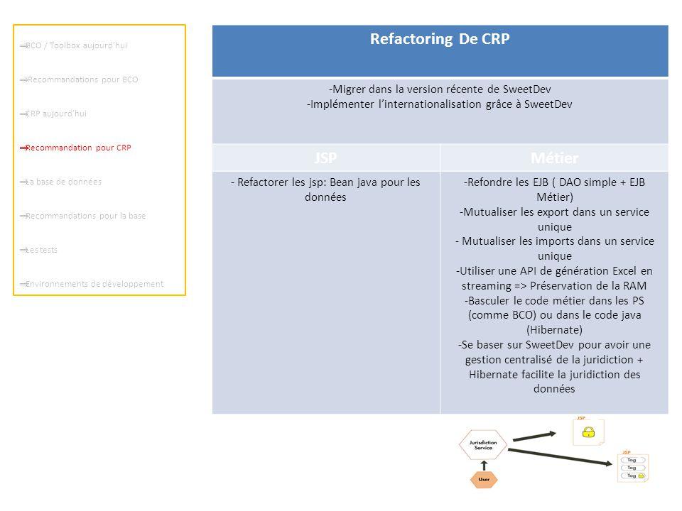 Refactoring De CRP -Migrer dans la version récente de SweetDev -Implémenter l'internationalisation grâce à SweetDev JSPMétier - Refactorer les jsp: Be