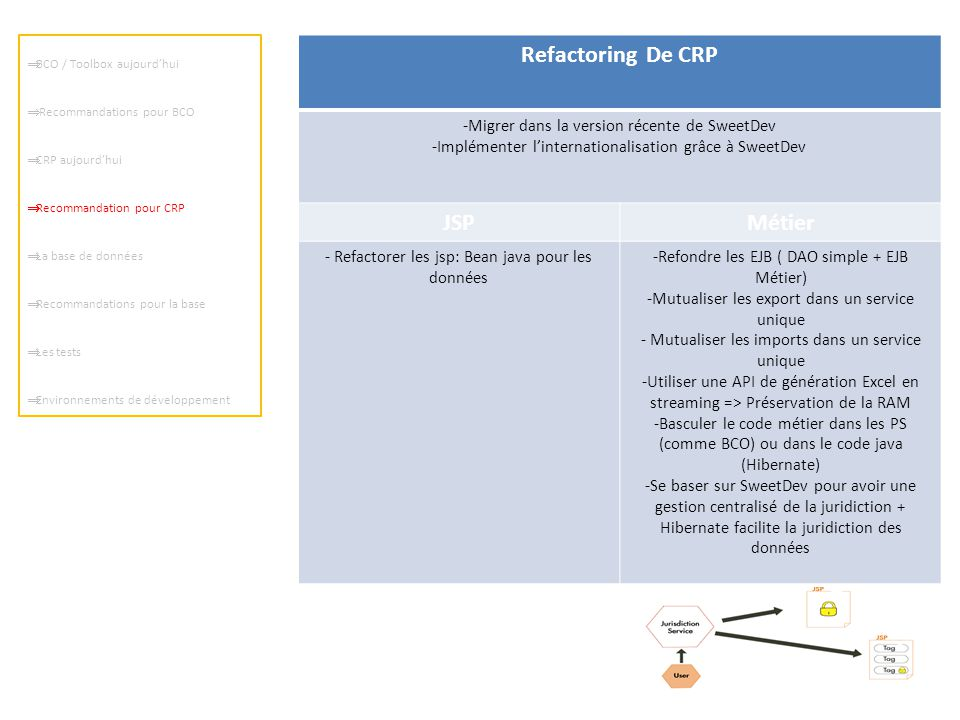  BCO / Toolbox aujourd'hui  Recommandations pour BCO  CRP aujourd'hui  Recommandation pour CRP  La base de données  Recommandations pour la base  Les tests  Environnements de développement DynDef Id nom_colone type_donnee DynVal Id Id_DynDef Id_ligne value