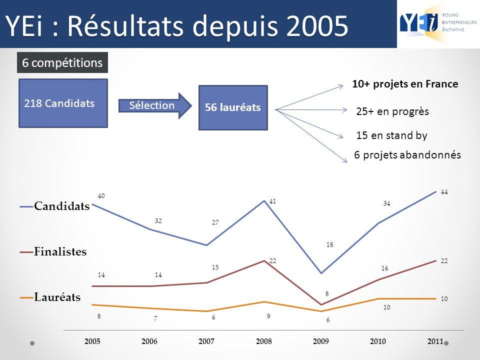 Résultats depuis 2005 6 compétitions 56 lauréats Sélection 10+ projets en France 25+ en progrès 15 en stand by 218 Candidats YEi : Résultats depuis 20