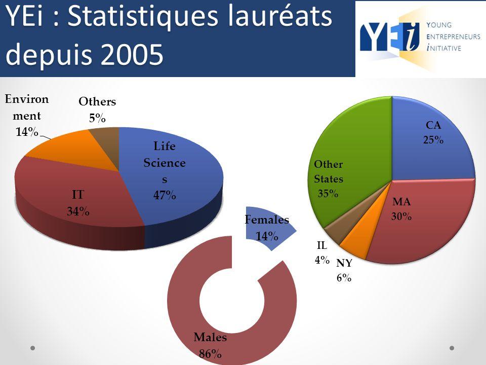 Statistiques sur les lauréats (depuis 2005) YEi : Statistiques lauréats depuis 2005