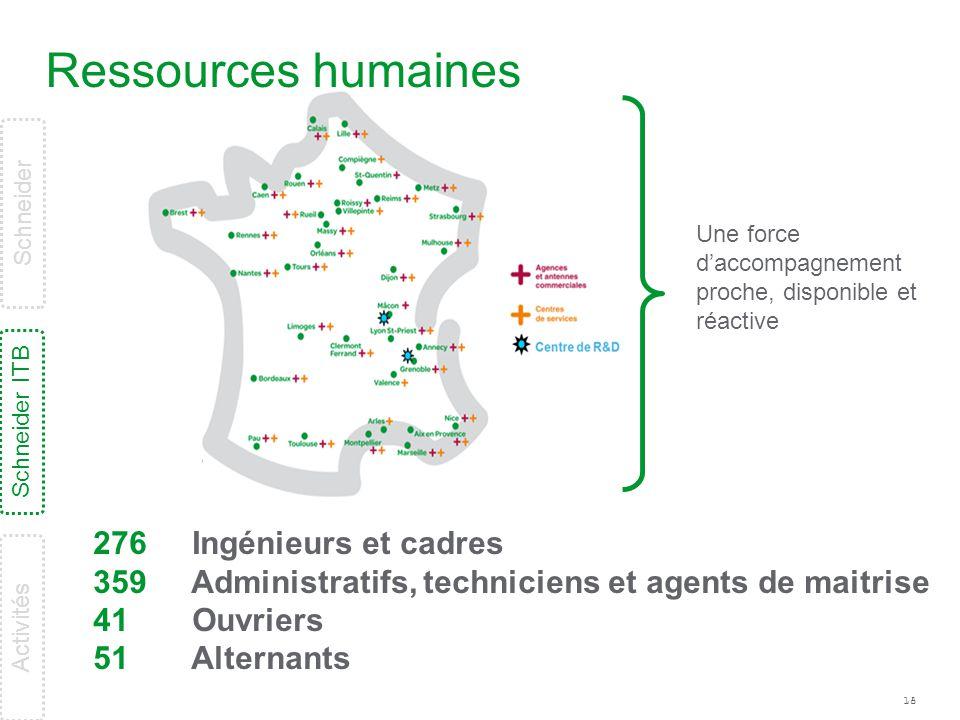 18 Ressources humaines 276 359 41 51 Ingénieurs et cadres Administratifs, techniciens et agents de maitrise Ouvriers Alternants Une force d'accompagne
