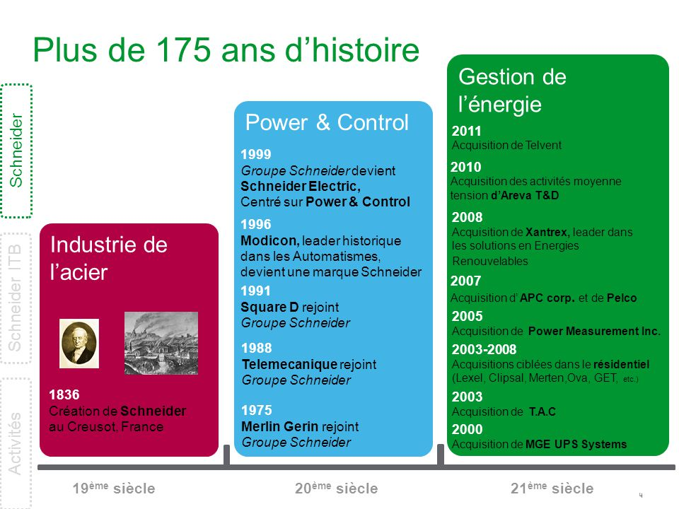 4 Gestion de l'énergie Power & Control Industrie de l'acier 2011 Acquisition de Telvent 2007 Acquisition d' APC corp. et de Pelco 1836 Création de Sch