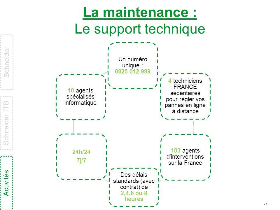 42 La maintenance : Le support technique Un numéro unique : 0825 012 999 4 techniciens FRANCE sédentaires pour régler vos pannes en ligne à distance 1