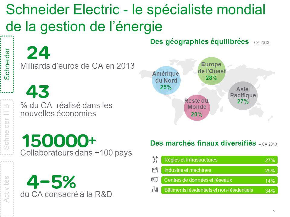 5 Schneider Electric - le spécialiste mondial de la gestion de l'énergie Des marchés finaux diversifiés – CA 2013 Des géographies équilibrées – CA 201