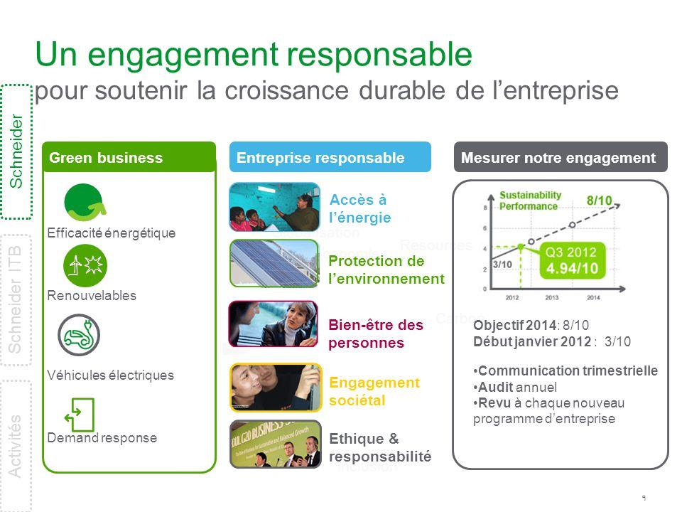 9 inclusion equity Ethique & responsabilité Un engagement responsable pour soutenir la croissance durable de l'entreprise Carbon Resources Globalisati