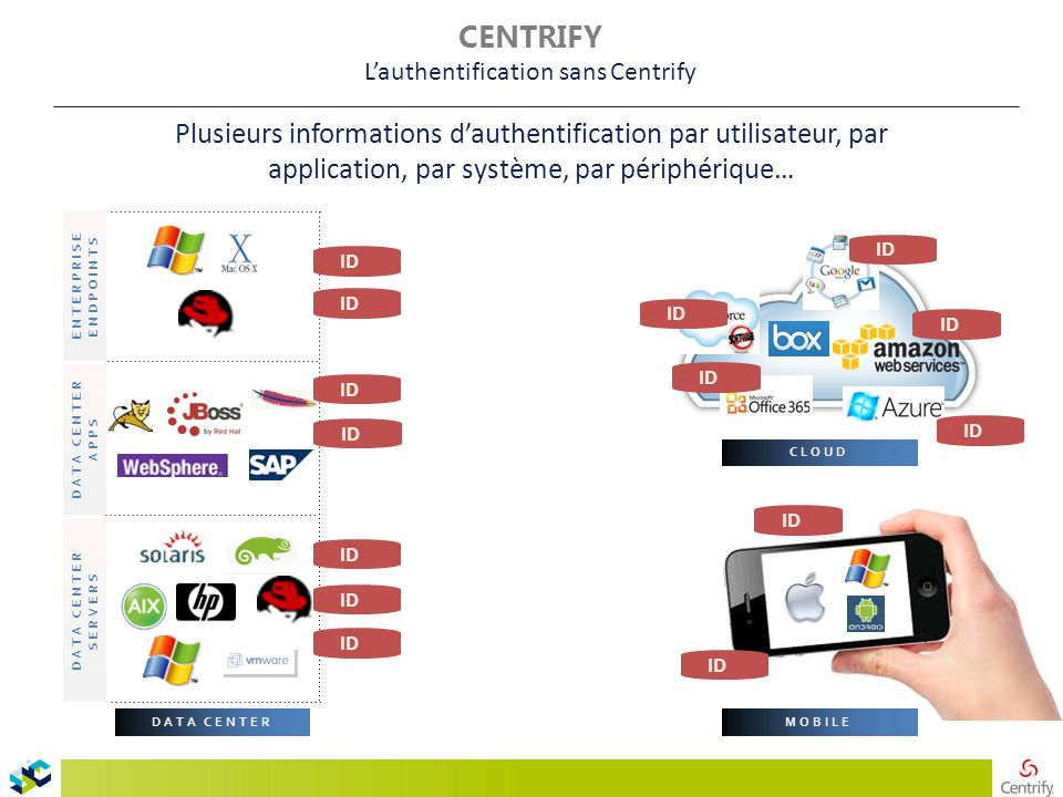 Plusieurs informations d'authentification par utilisateur, par application, par système, par périphérique… DATA CENTER DATA CENTER SERVERS DATA CENTER APPS MOBILE CLOUD ENTERPRISE ENDPOINTS ID CENTRIFY L'authentification sans Centrify