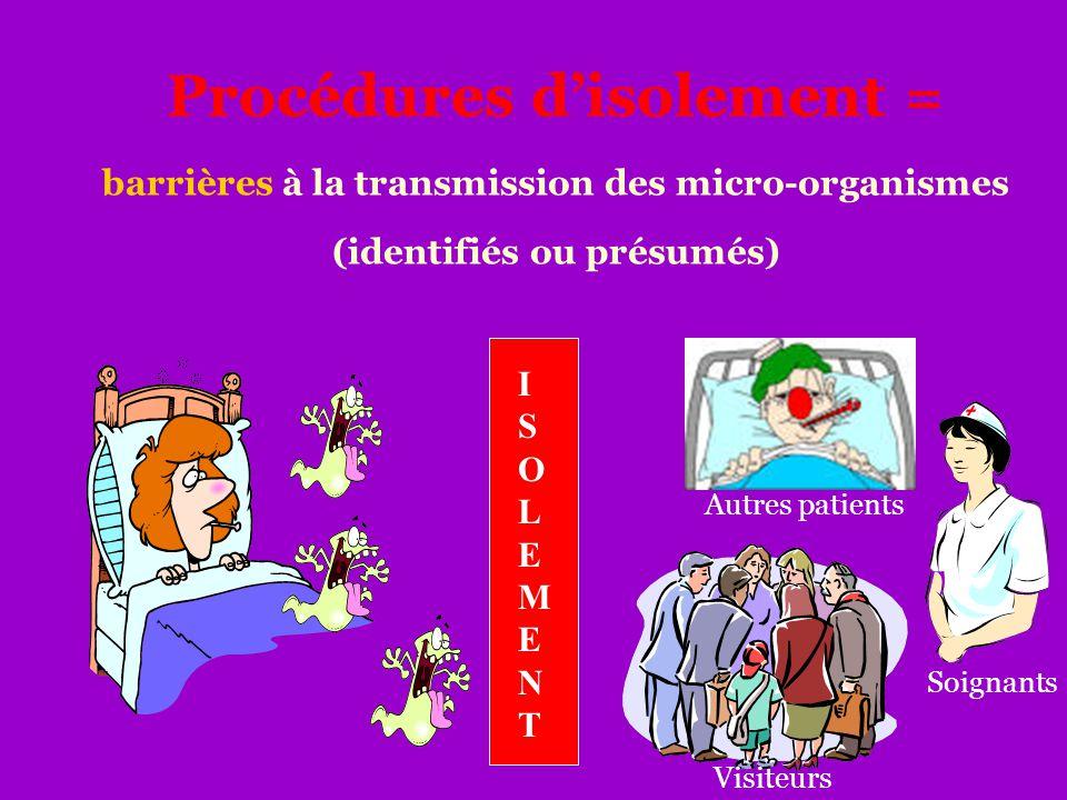 Procédures d'isolement = barrières à la transmission des micro-organismes (identifiés ou présumés) ISOLEMENTISOLEMENT Autres patients Visiteurs Soigna