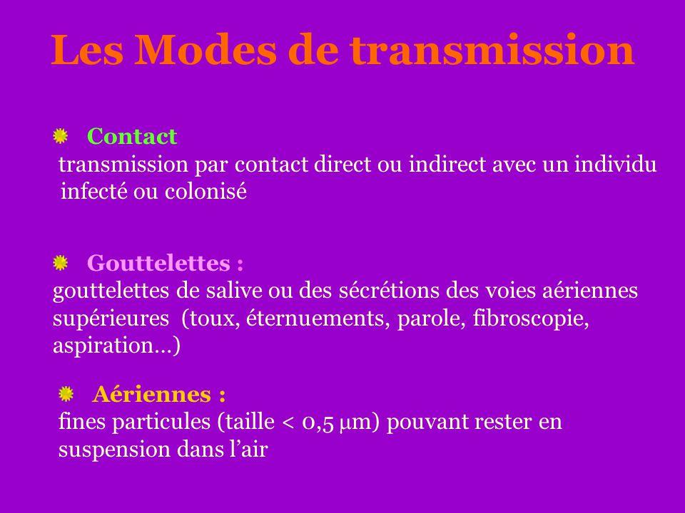Les Modes de transmission Contact transmission par contact direct ou indirect avec un individu infecté ou colonisé Gouttelettes : gouttelettes de sali