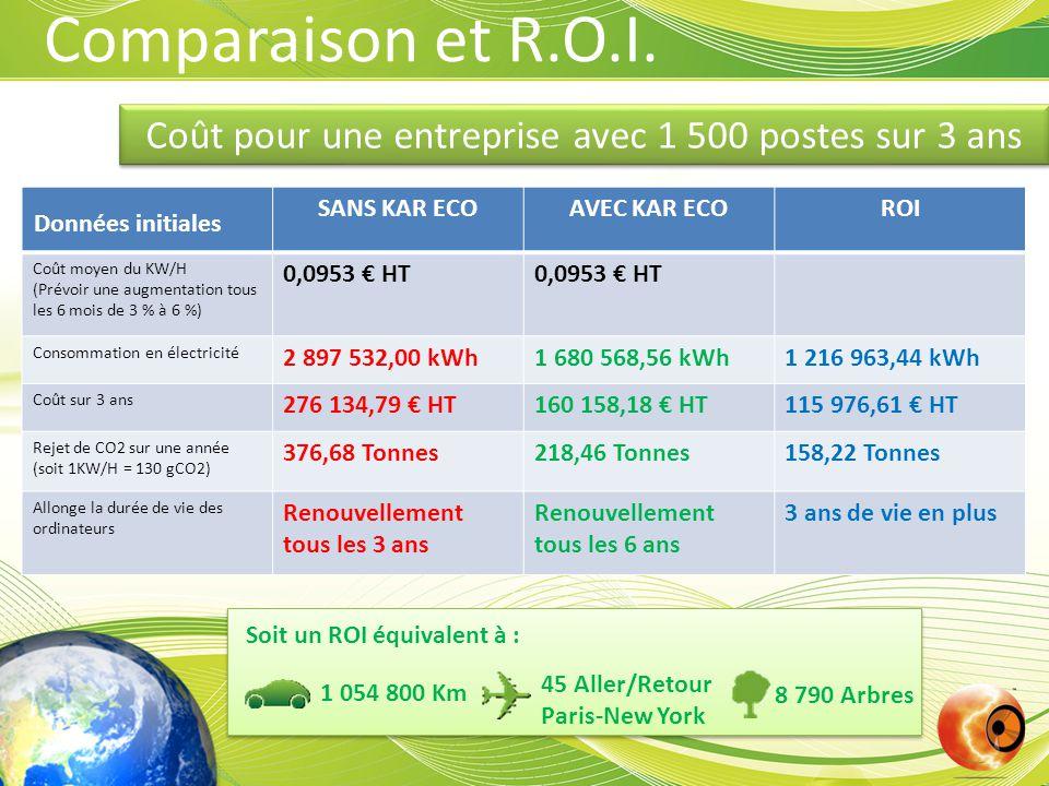 Coût pour une entreprise avec 1 500 postes sur 3 ans Comparaison et R.O.I.
