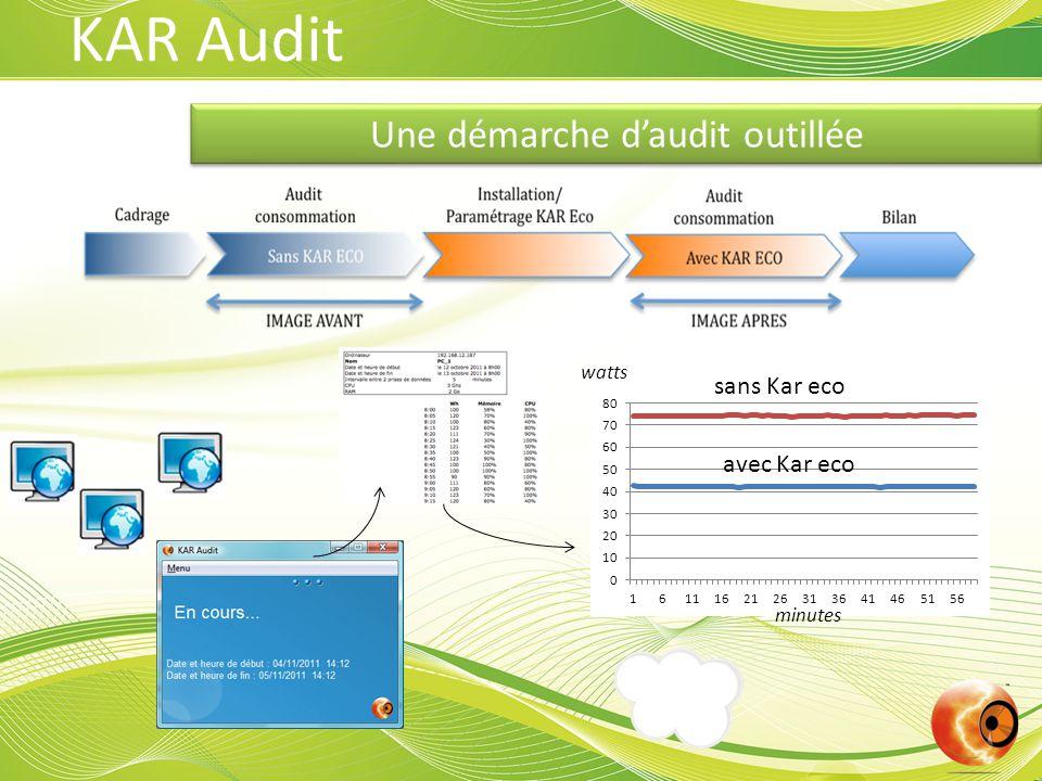 Une démarche d'audit outillée sans Kar eco avec Kar eco watts minutes KAR Audit