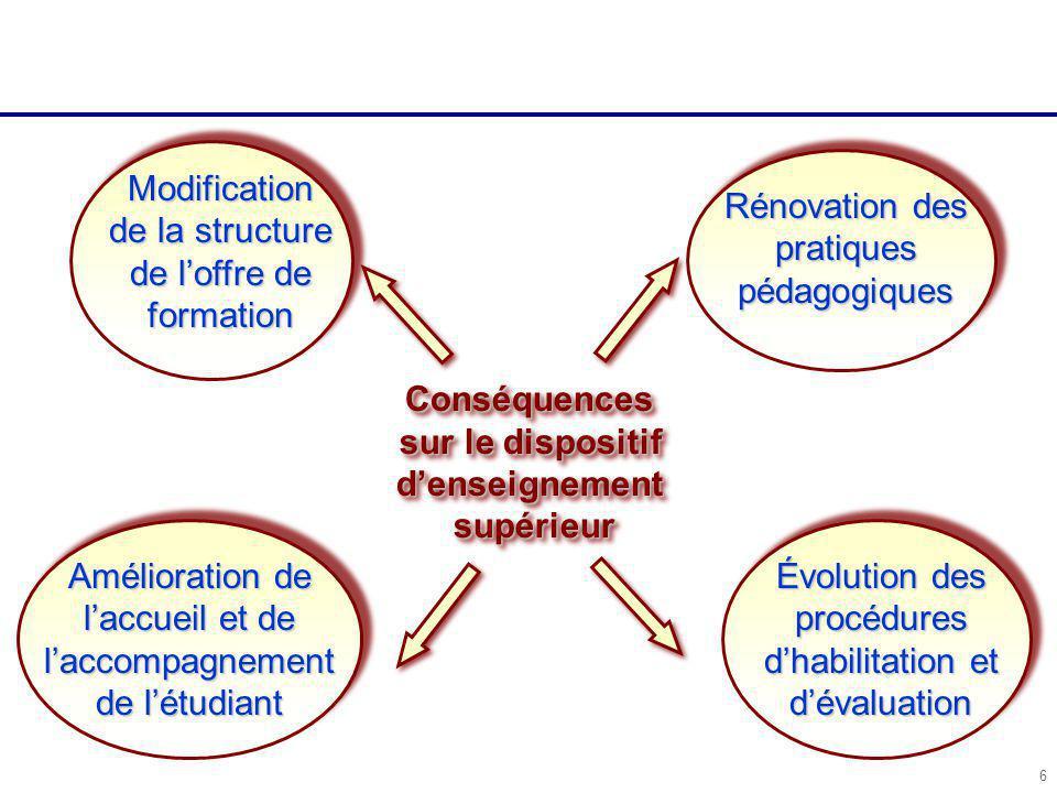 6 Modification de la structure de l'offre de formation Amélioration de l'accueil et de l'accompagnement de l'étudiant Rénovation des pratiques pédagogiques Évolution des procédures d'habilitation et d'évaluation Conséquences sur le dispositif d'enseignement supérieurConséquences sur le dispositif d'enseignement supérieur
