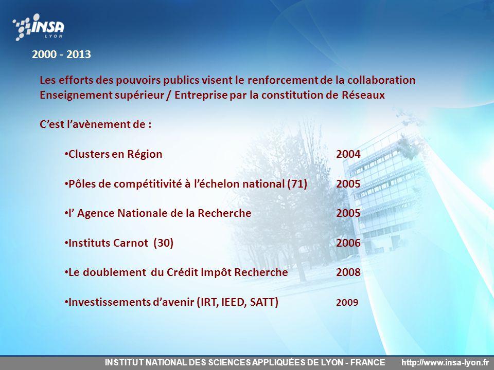 INSTITUT NATIONAL DES SCIENCES APPLIQUÉES DE LYON - FRANCEhttp://www.insa-lyon.fr Les efforts des pouvoirs publics visent le renforcement de la collab