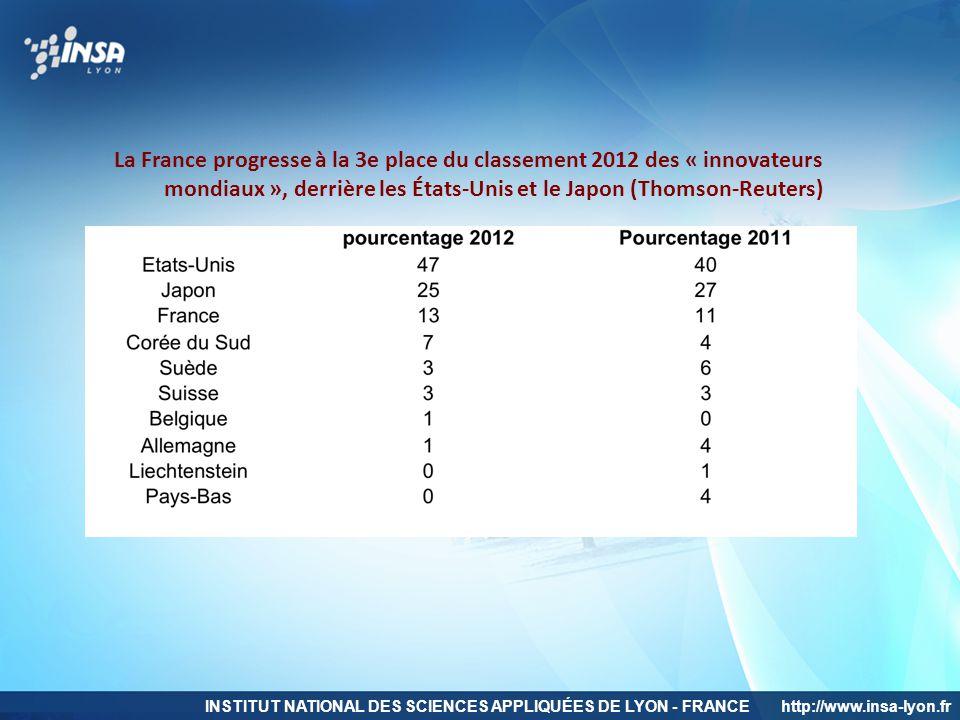 INSTITUT NATIONAL DES SCIENCES APPLIQUÉES DE LYON - FRANCEhttp://www.insa-lyon.fr La France progresse à la 3e place du classement 2012 des « innovateu