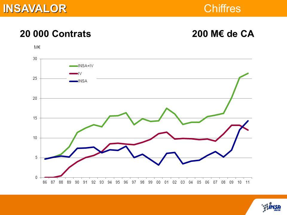 INSAVALOR INSAVALOR Chiffres 20 000 Contrats 200 M€ de CA