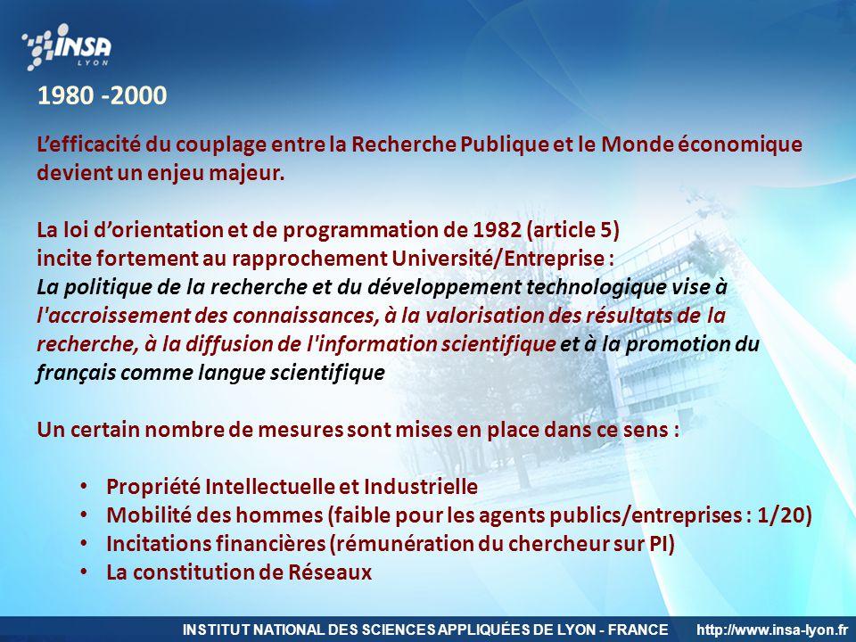 INSTITUT NATIONAL DES SCIENCES APPLIQUÉES DE LYON - FRANCEhttp://www.insa-lyon.fr 1980 -2000 L'efficacité du couplage entre la Recherche Publique et l
