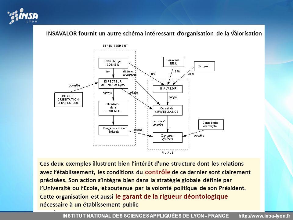 INSTITUT NATIONAL DES SCIENCES APPLIQUÉES DE LYON - FRANCEhttp://www.insa-lyon.fr Ces deux exemples illustrent bien l'intérêt d'une structure dont les
