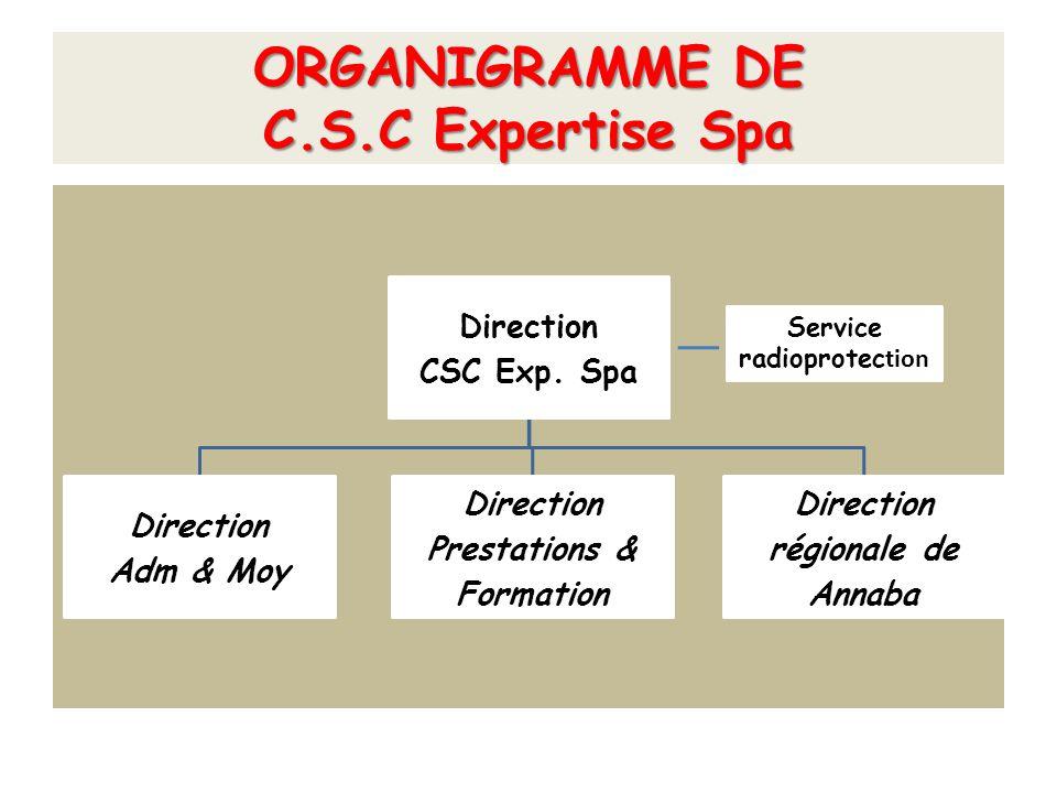 Domaines d'intervention de la Filiale La filiale est la continuité des activités du Département Technique du Centre.