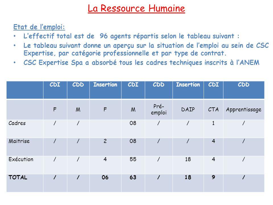 Formation du Personnel FORMATION INTERNE Désignation/Année20102011 Total Radiographie Niv.