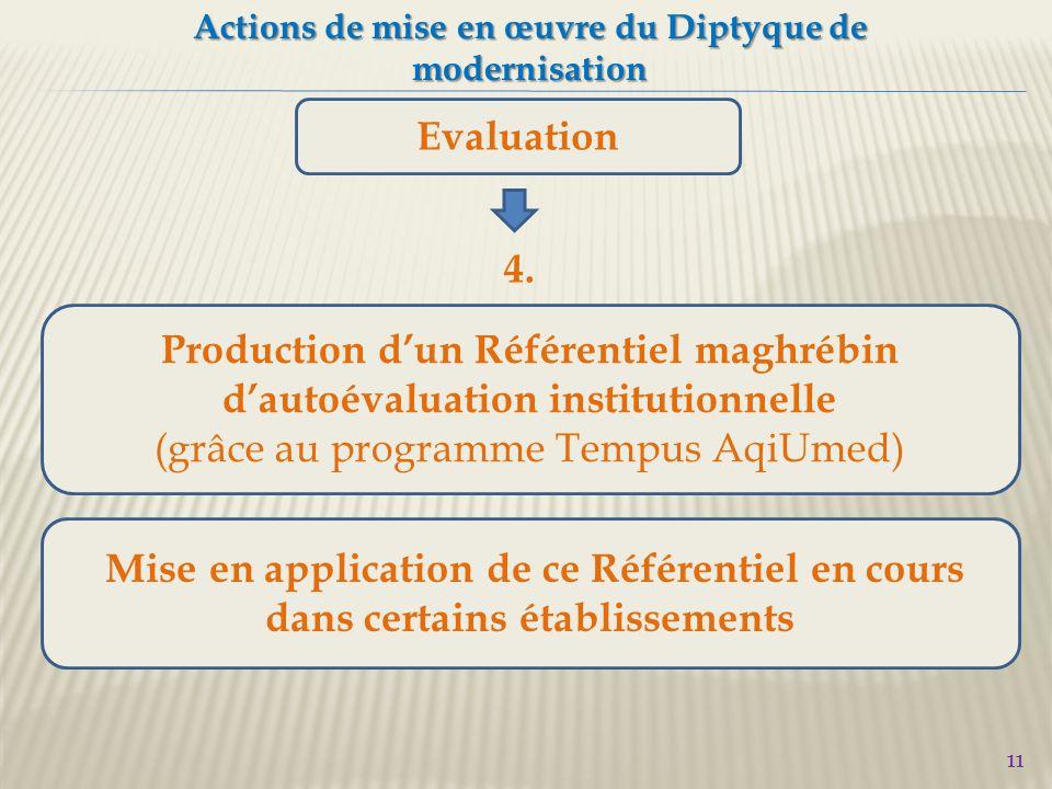 11 Actions de mise en œuvre du Diptyque de modernisation Evaluation Production d'un Référentiel maghrébin d'autoévaluation institutionnelle (grâce au programme Tempus AqiUmed) 4.