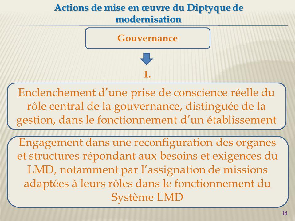 14 Actions de mise en œuvre du Diptyque de modernisation Gouvernance Engagement dans une reconfiguration des organes et structures répondant aux besoins et exigences du LMD, notamment par l'assignation de missions adaptées à leurs rôles dans le fonctionnement du Système LMD 1.