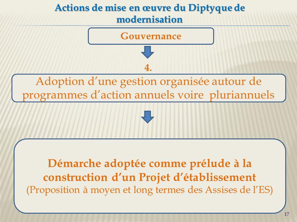 17 Actions de mise en œuvre du Diptyque de modernisation Gouvernance Adoption d'une gestion organisée autour de programmes d'action annuels voire pluriannuels 4.