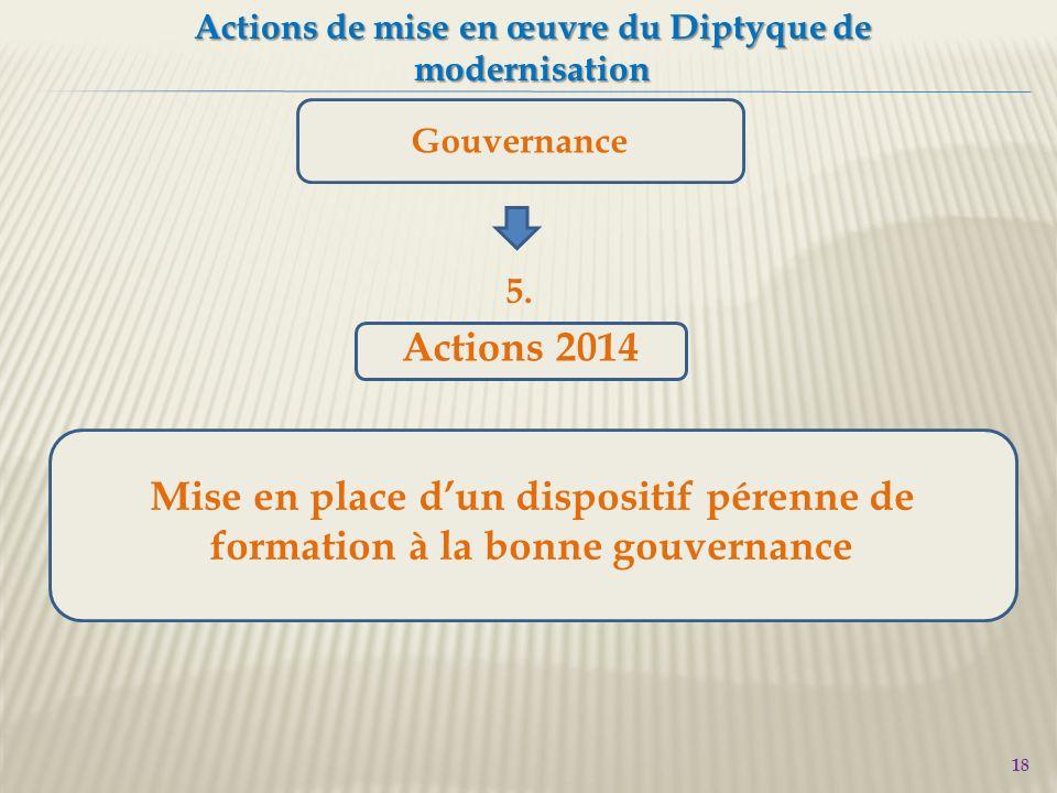 18 Actions de mise en œuvre du Diptyque de modernisation Gouvernance Mise en place d'un dispositif pérenne de formation à la bonne gouvernance 5.
