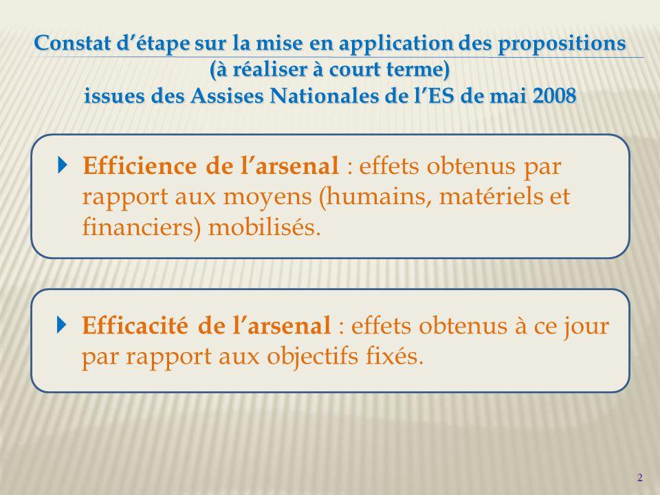2 Constat d'étape sur la mise en application des propositions (à réaliser à court terme) issues des Assises Nationales de l'ES de mai 2008  Efficience de l'arsenal : effets obtenus par rapport aux moyens (humains, matériels et financiers) mobilisés.