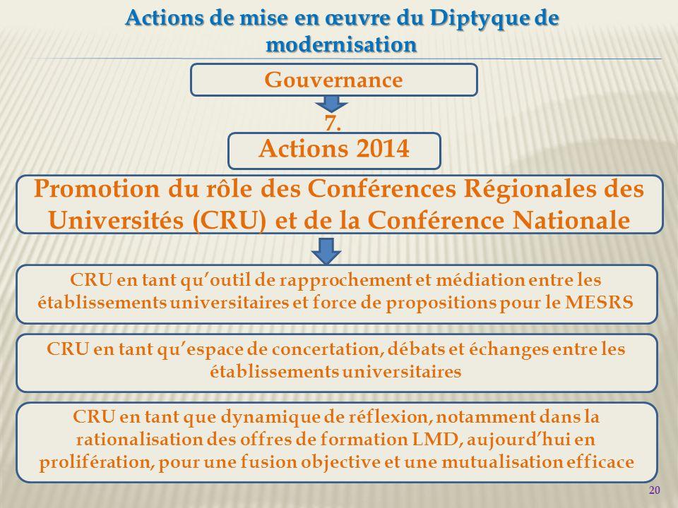 20 Actions de mise en œuvre du Diptyque de modernisation Gouvernance Promotion du rôle des Conférences Régionales des Universités (CRU) et de la Conférence Nationale 7.