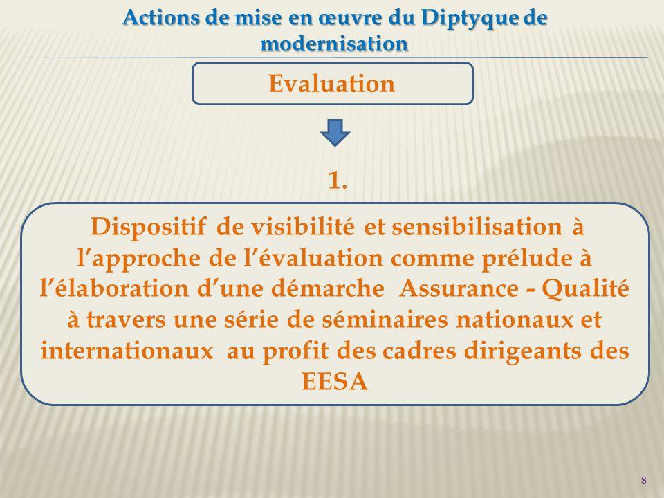8 Actions de mise en œuvre du Diptyque de modernisation Evaluation Dispositif de visibilité et sensibilisation à l'approche de l'évaluation comme prélude à l'élaboration d'une démarche Assurance - Qualité à travers une série de séminaires nationaux et internationaux au profit des cadres dirigeants des EESA 1.