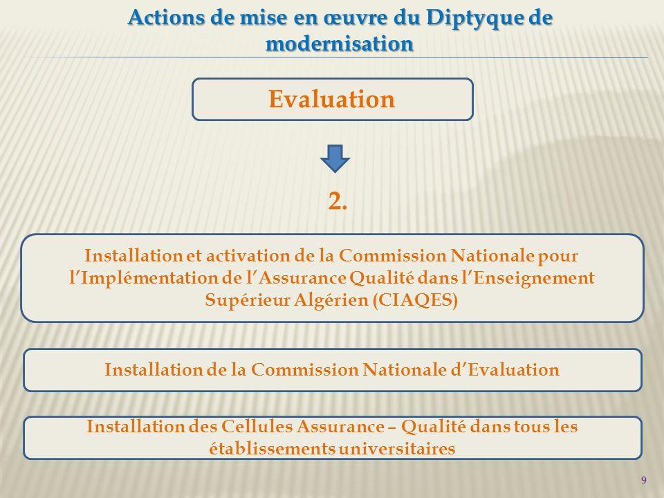 10 Actions de mise en œuvre du Diptyque de modernisation Evaluation Participation des établissements universitaires aux programmes d'accompagnement sur l'AQ, tels AqiUmed (Tempus), AUF et autres programmes 3.