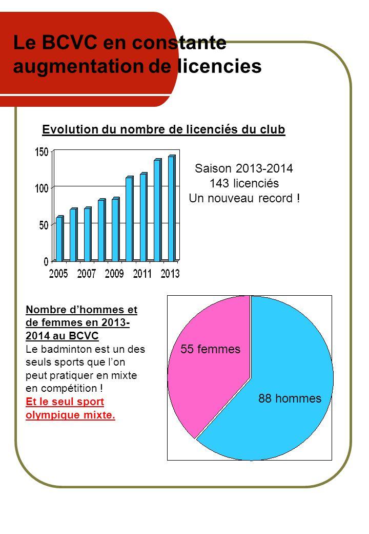 Le BCVC en constante augmentation de licencies Evolution du nombre de licenciés du club Nombre d'hommes et de femmes en 2013- 2014 au BCVC Le badminto