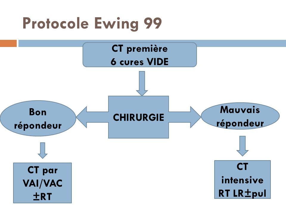 Protocole Ewing 99 CT première 6 cures VIDE CHIRURGIE Mauvais répondeur Bon répondeur CT intensive RT LR±pul CT par VAI/VAC ±RT