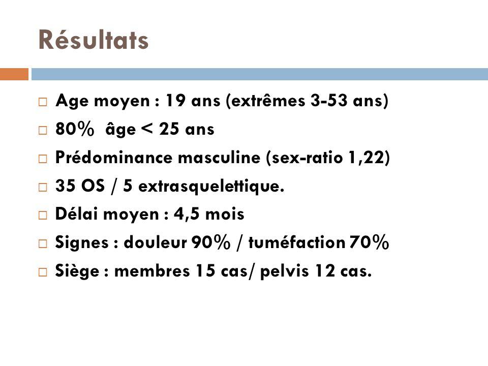 Résultats  Age moyen : 19 ans (extrêmes 3-53 ans)  80% âge < 25 ans  Prédominance masculine (sex-ratio 1,22)  35 OS / 5 extrasquelettique.