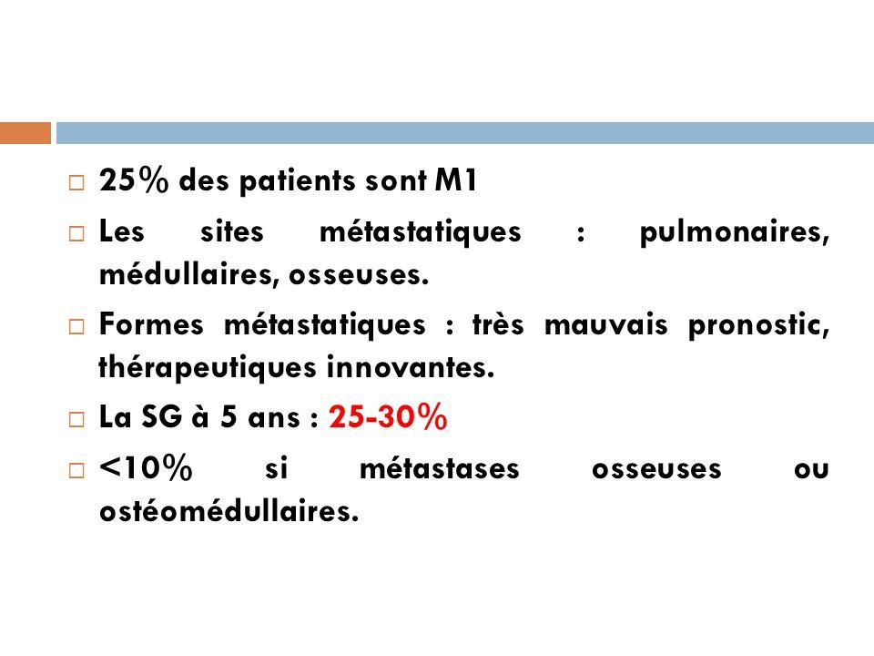  25% des patients sont M1  Les sites métastatiques : pulmonaires, médullaires, osseuses.