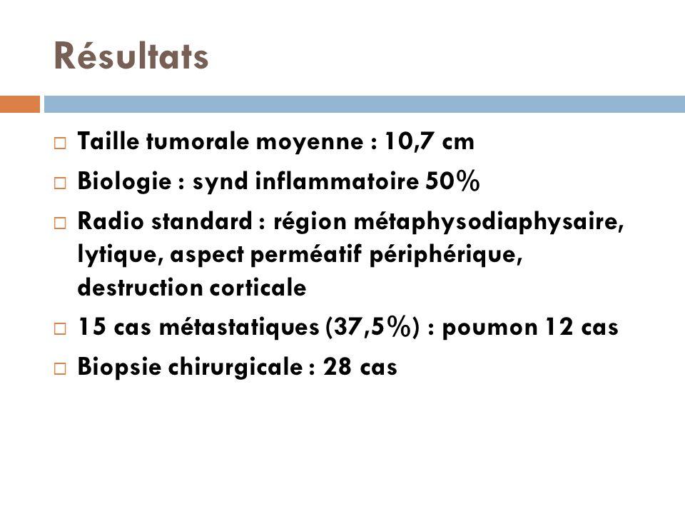 Résultats  Taille tumorale moyenne : 10,7 cm  Biologie : synd inflammatoire 50%  Radio standard : région métaphysodiaphysaire, lytique, aspect perméatif périphérique, destruction corticale  15 cas métastatiques (37,5%) : poumon 12 cas  Biopsie chirurgicale : 28 cas