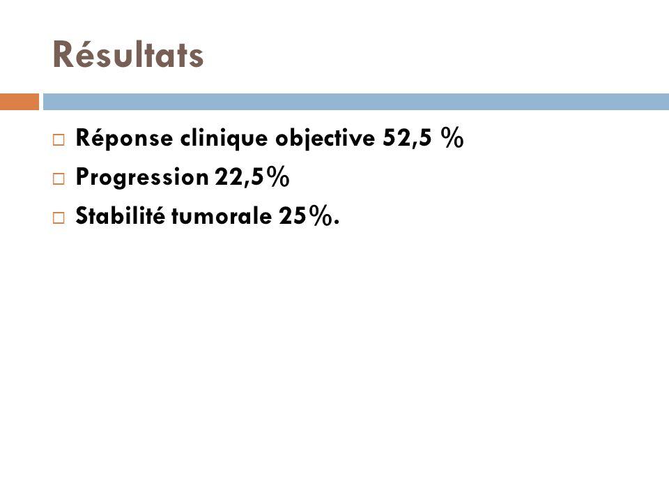 Résultats  Réponse clinique objective 52,5 %  Progression 22,5%  Stabilité tumorale 25%.