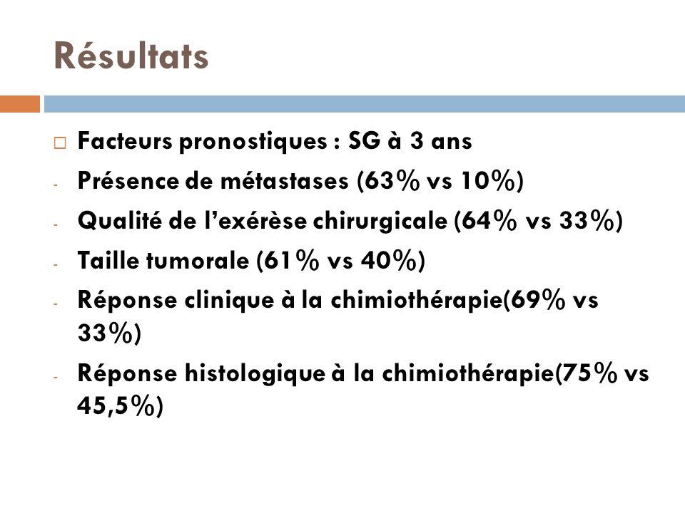 Résultats  Facteurs pronostiques : SG à 3 ans - Présence de métastases (63% vs 10%) - Qualité de l'exérèse chirurgicale (64% vs 33%) - Taille tumorale (61% vs 40%) - Réponse clinique à la chimiothérapie(69% vs 33%) - Réponse histologique à la chimiothérapie(75% vs 45,5%)