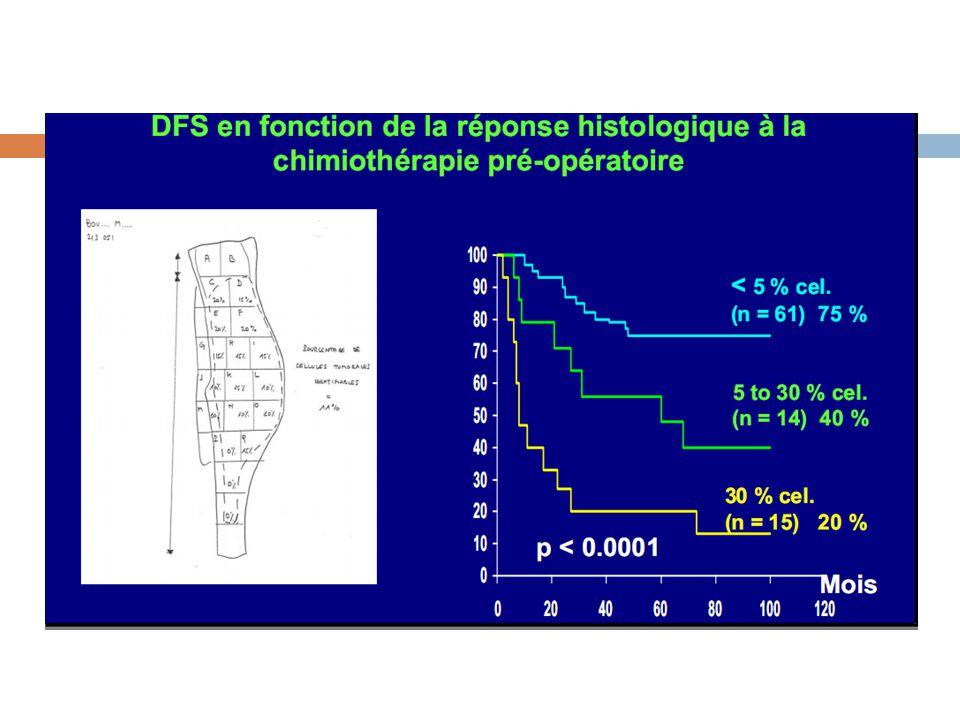 ETUDE  Travail : thèse de Médecine 2009 [Boughattas A]  40 cas : service orthopédie Sahloul/médecine Carcinologique.