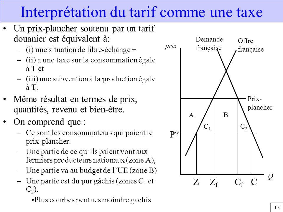 15 Interprétation du tarif comme une taxe Un prix-plancher soutenu par un tarif douanier est équivalent à: –(i) une situation de libre-échange + –(ii)
