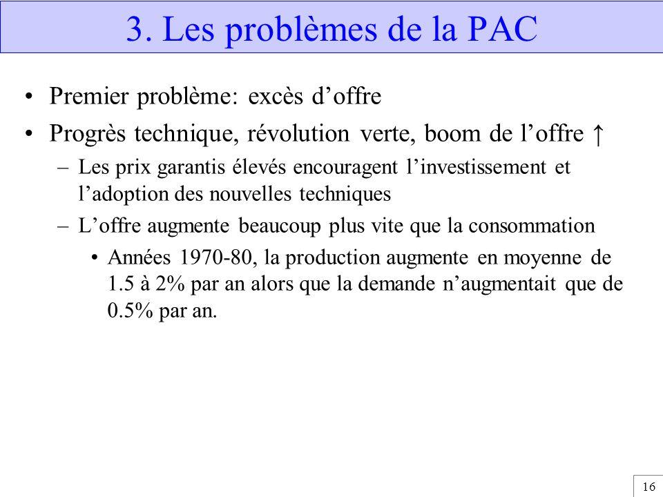 16 3. Les problèmes de la PAC Premier problème: excès d'offre Progrès technique, révolution verte, boom de l'offre ↑ –Les prix garantis élevés encoura