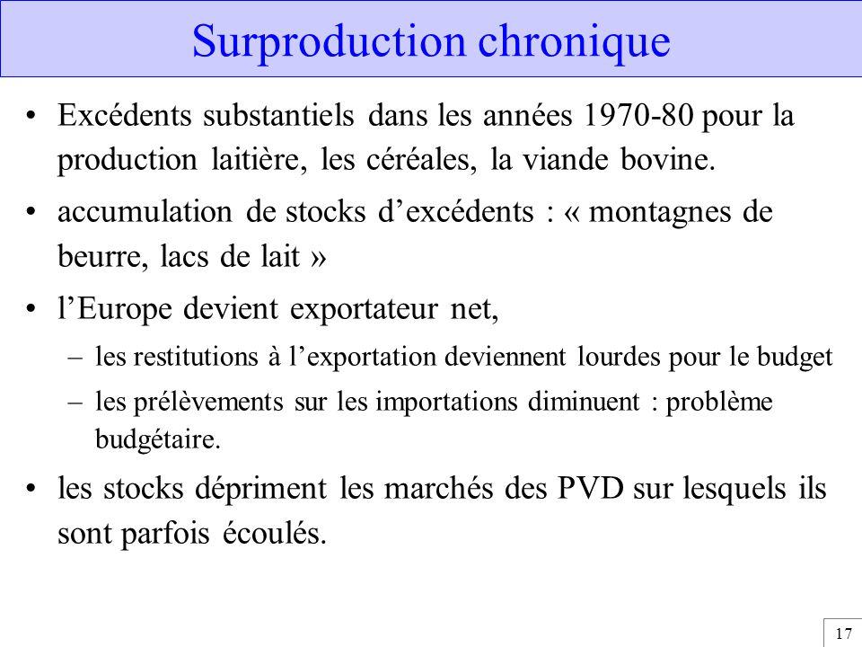 17 Surproduction chronique Excédents substantiels dans les années 1970-80 pour la production laitière, les céréales, la viande bovine. accumulation de