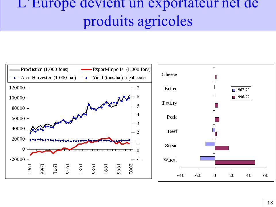 18 L'Europe devient un exportateur net de produits agricoles