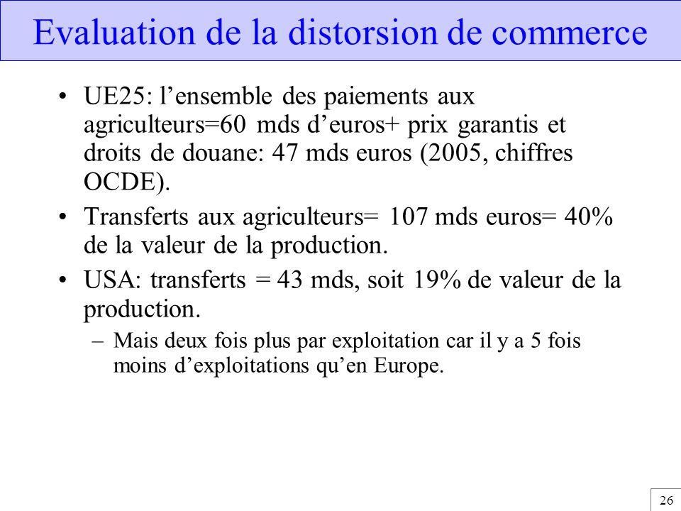 26 Evaluation de la distorsion de commerce UE25: l'ensemble des paiements aux agriculteurs=60 mds d'euros+ prix garantis et droits de douane: 47 mds e