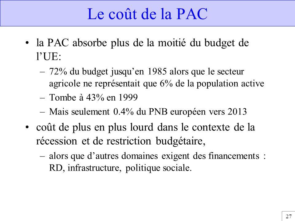 27 Le coût de la PAC la PAC absorbe plus de la moitié du budget de l'UE: –72% du budget jusqu'en 1985 alors que le secteur agricole ne représentait qu