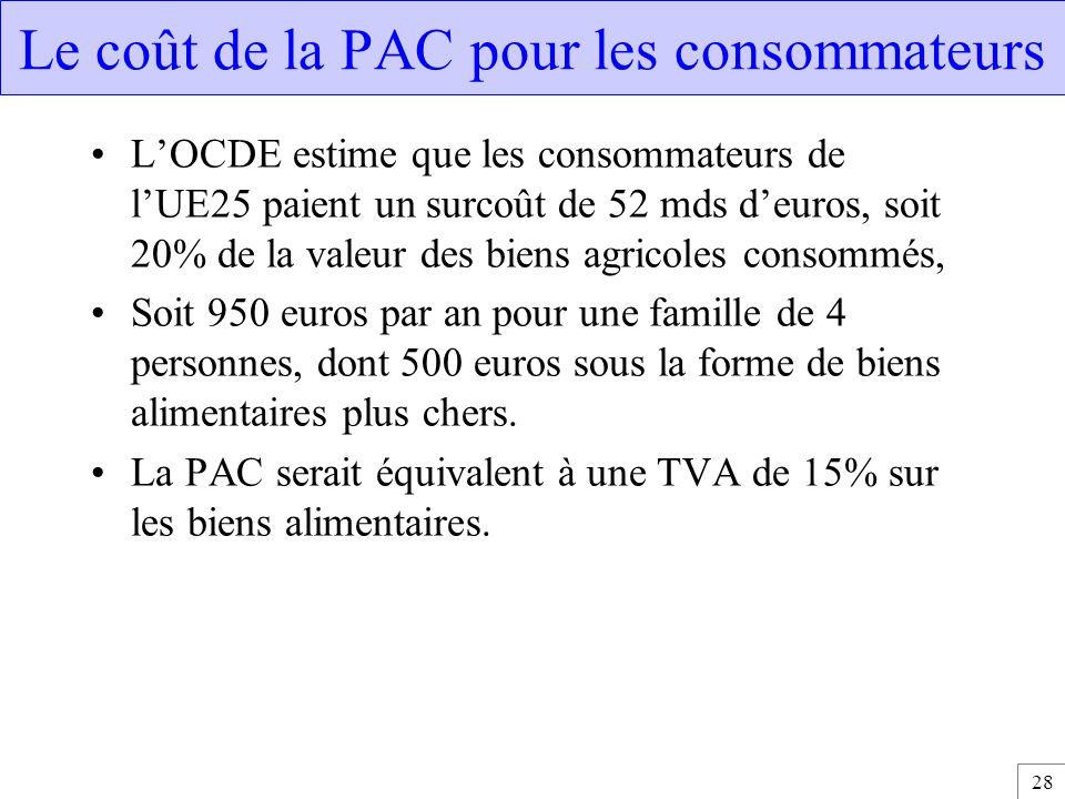 28 Le coût de la PAC pour les consommateurs L'OCDE estime que les consommateurs de l'UE25 paient un surcoût de 52 mds d'euros, soit 20% de la valeur d