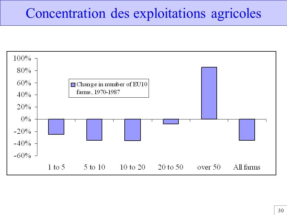 30 Concentration des exploitations agricoles