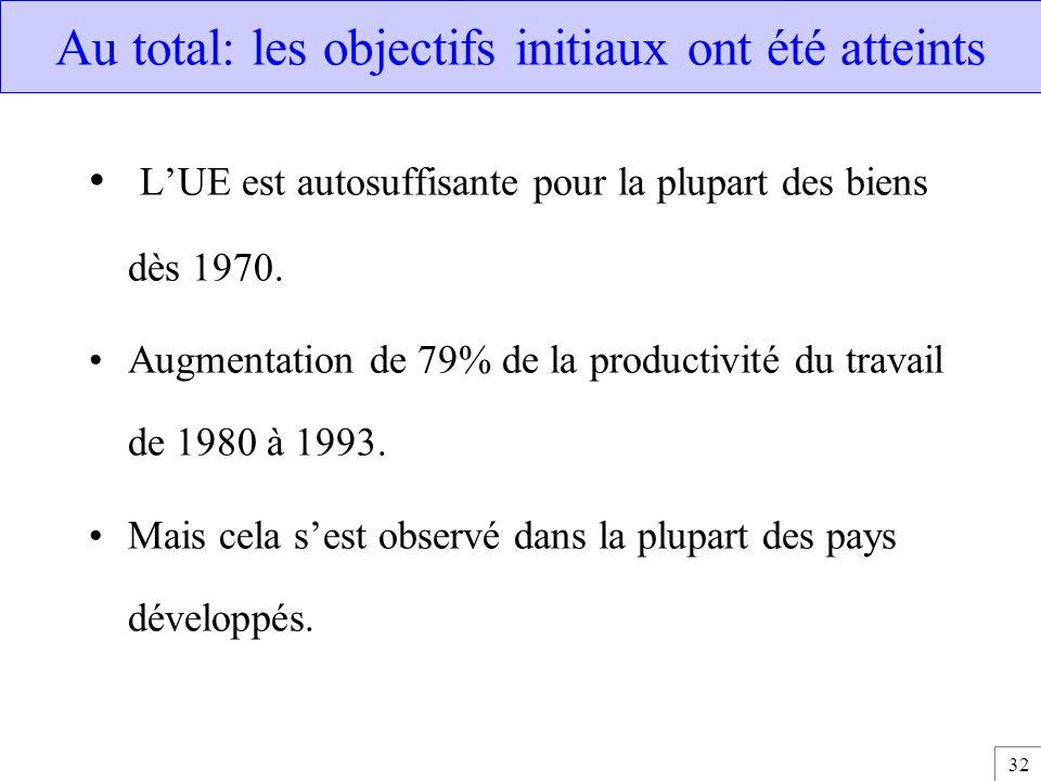32 Au total: les objectifs initiaux ont été atteints L'UE est autosuffisante pour la plupart des biens dès 1970. Augmentation de 79% de la productivit