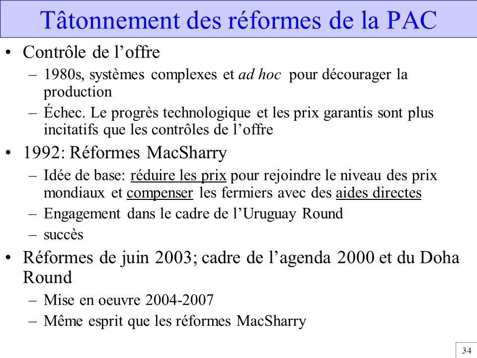 34 Tâtonnement des réformes de la PAC Contrôle de l'offre –1980s, systèmes complexes et ad hoc pour décourager la production –Échec. Le progrès techno
